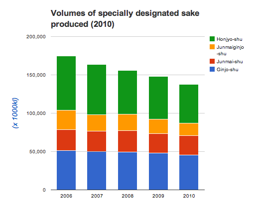 Sake production correlates to consumption here in this graph from JSS.