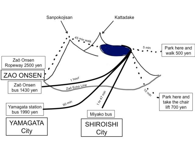 Zao Diagram